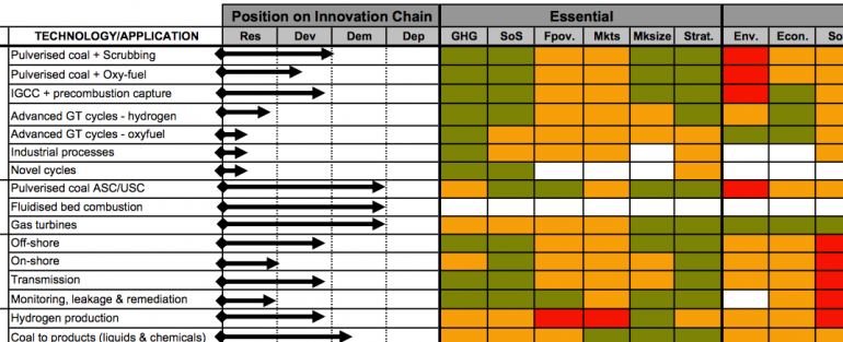 technology matrix Screen Shot 2014-12-04 at 18.28.37