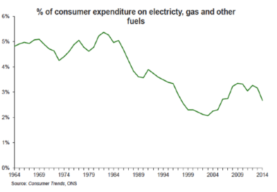 consumer-trends-spend-on-energy
